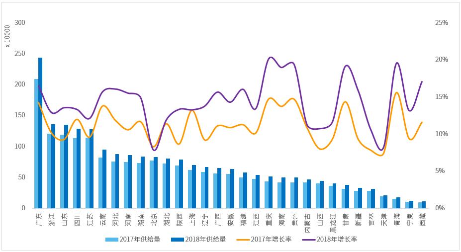 图1:各省级行政区供给量&供给增长率